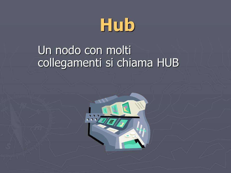Hub Un nodo con molti collegamenti si chiama HUB