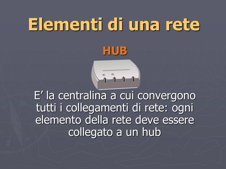 Elementi di una rete SERVER E un computer che controlla la rete e fornisce servizi di vario tipo, ad esempio garantire laccesso alla rete stessa RUOLI DEL SERVER