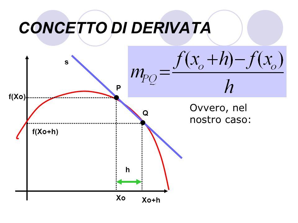 CONCETTO DI DERIVATA Xo f(Xo) s Ovvero, nel nostro caso: P Q f(Xo+h) Xo+h h