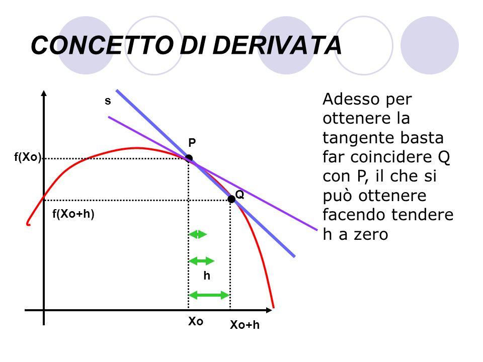 CONCETTO DI DERIVATA Xo f(Xo) s Adesso per ottenere la tangente basta far coincidere Q con P, il che si può ottenere facendo tendere h a zero P Q f(Xo