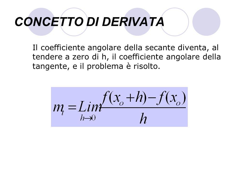 CONCETTO DI DERIVATA Il coefficiente angolare della secante diventa, al tendere a zero di h, il coefficiente angolare della tangente, e il problema è