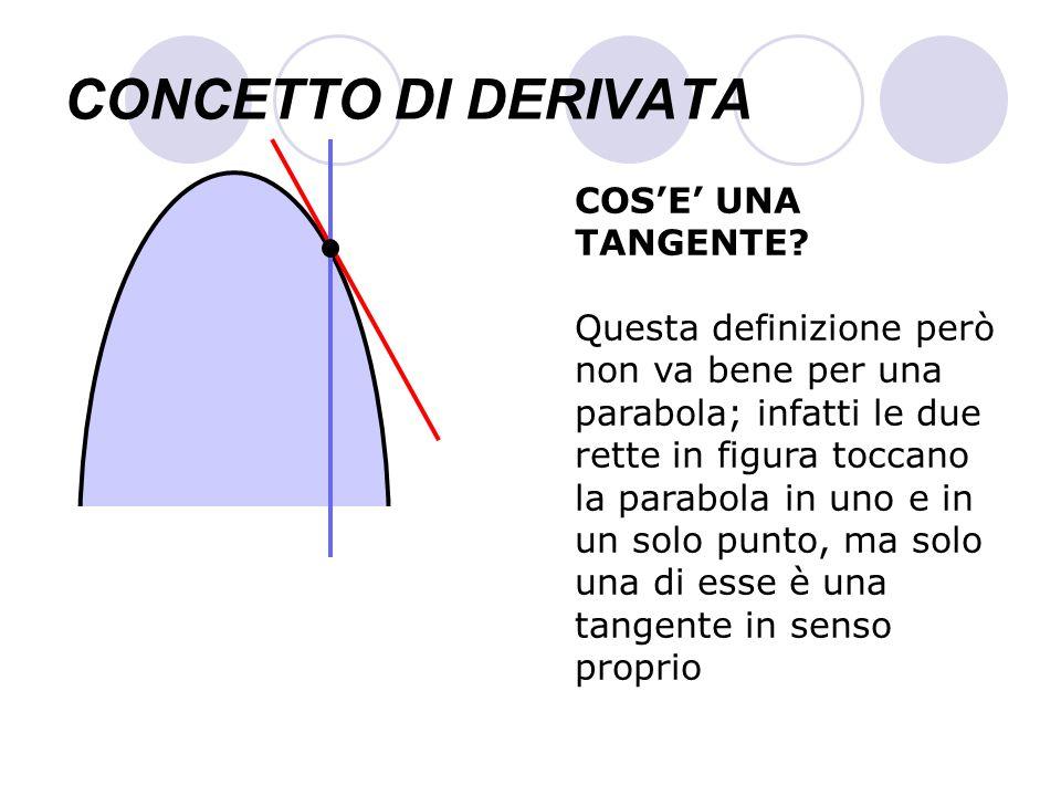 CONCETTO DI DERIVATA Il coefficiente angolare della secante diventa, al tendere a zero di h, il coefficiente angolare della tangente, e il problema è risolto.