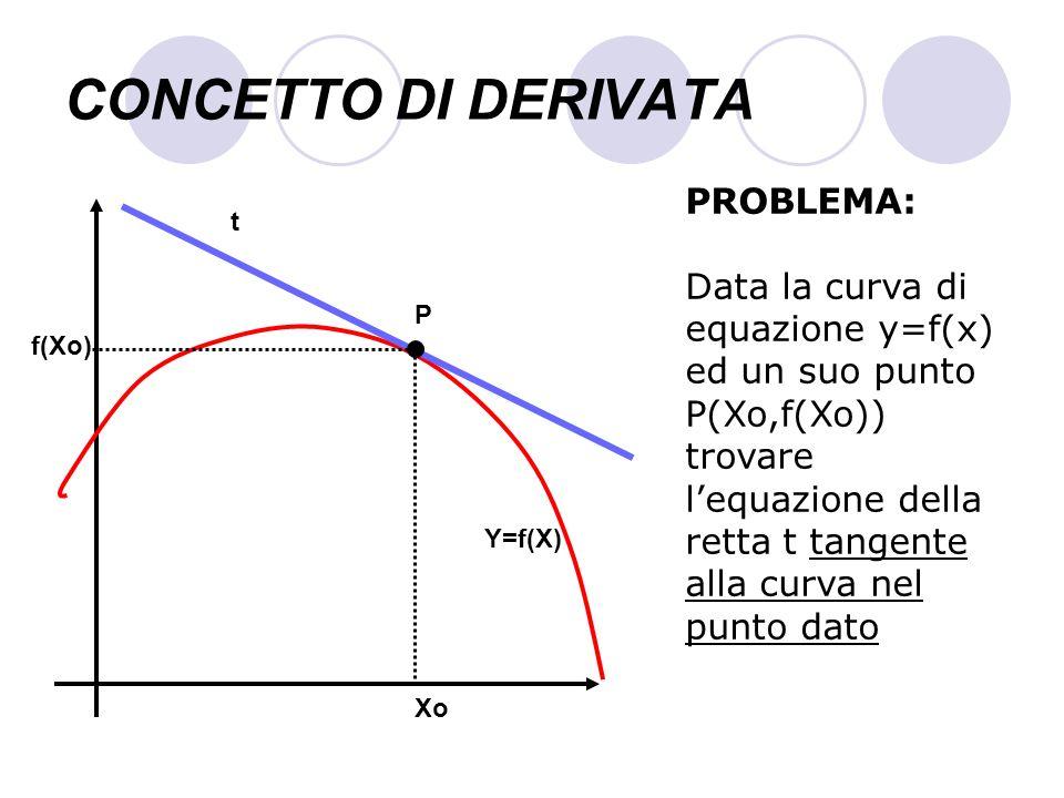 CONCETTO DI DERIVATA Xo f(Xo) Y=f(X) t PROBLEMA: Data la curva di equazione y=f(x) ed un suo punto P(Xo,f(Xo)) trovare lequazione della retta t tangen