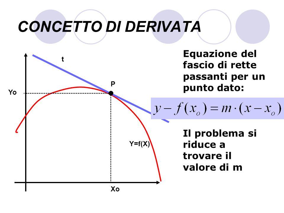 CONCETTO DI DERIVATA Xo f(Xo) s Sia Q un punto vicino a P di ascissa Xo+h e di ordinata f(Xo+h), dove h è un numero che rappresenta la distanza tra le ascisse dei due punti P Q f(Xo+h) Xo+h h
