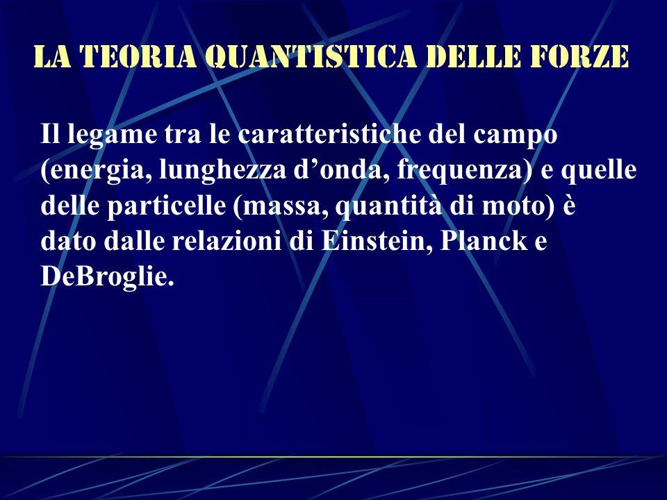 La teoria Quantistica delle forze Il legame tra le caratteristiche del campo (energia, lunghezza donda, frequenza) e quelle delle particelle (massa, q