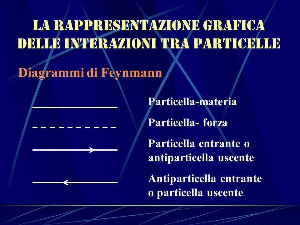 La rappresentazione grafica delle interazioni tra particelle Diagrammi di Feynmann Particella-materia Particella- forza Particella entrante o antipart