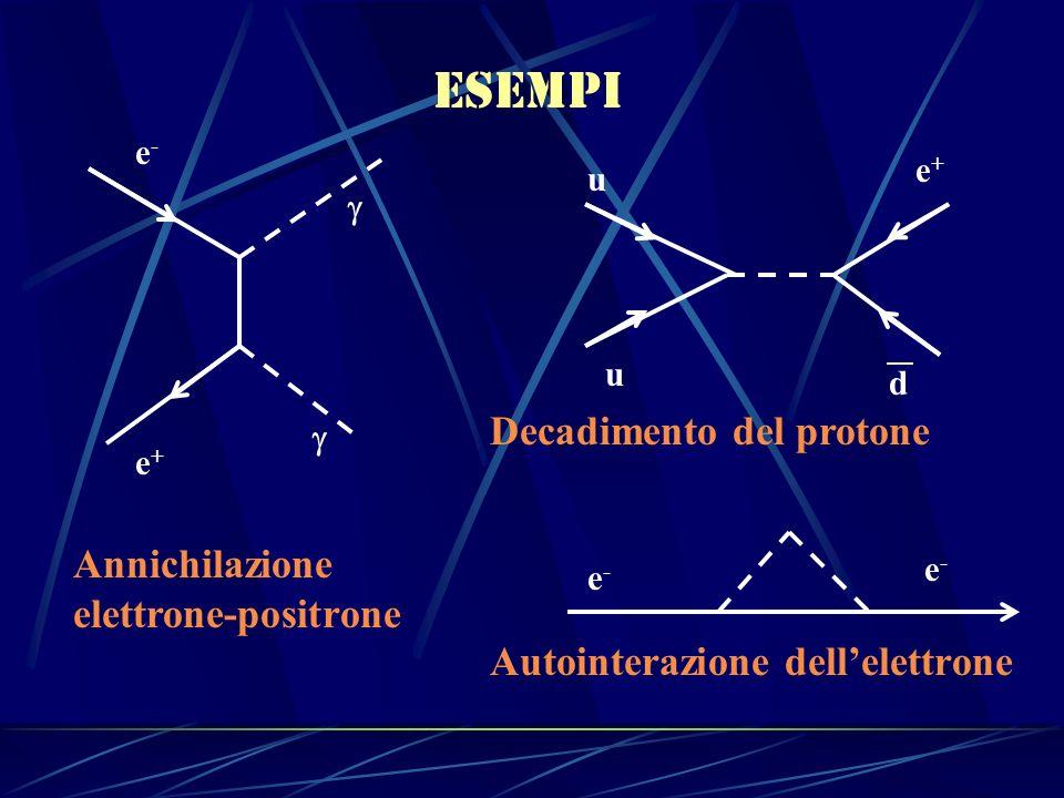 esempi e-e- e+e+ Annichilazione elettrone-positrone e+e+ u u d Decadimento del protone Autointerazione dellelettrone e-e- e-e-