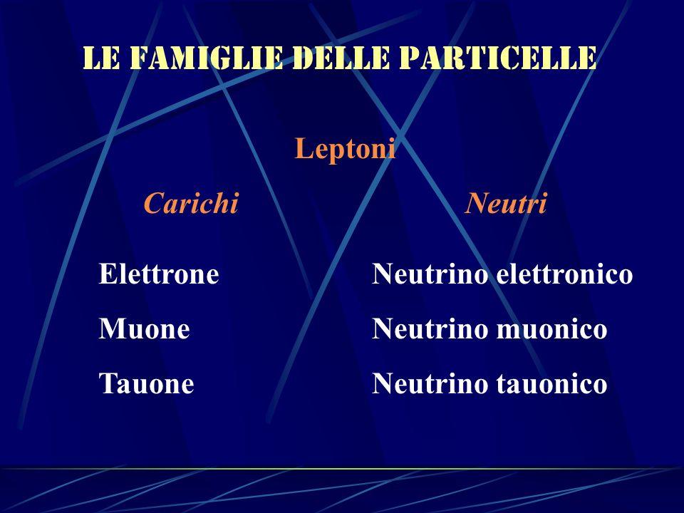 Le famiglie delle particelle Leptoni Carichi Neutri Elettrone Neutrino elettronico Muone Neutrino muonico Tauone Neutrino tauonico