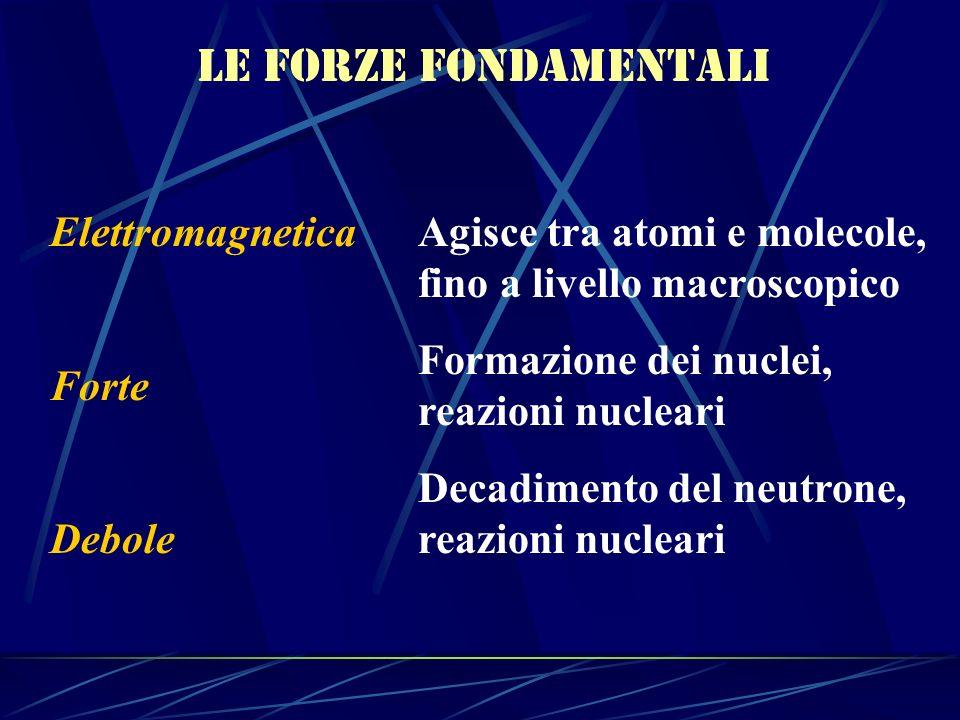 Le forze fondamentali Elettromagnetica Forte Debole Agisce tra atomi e molecole, fino a livello macroscopico Formazione dei nuclei, reazioni nucleari