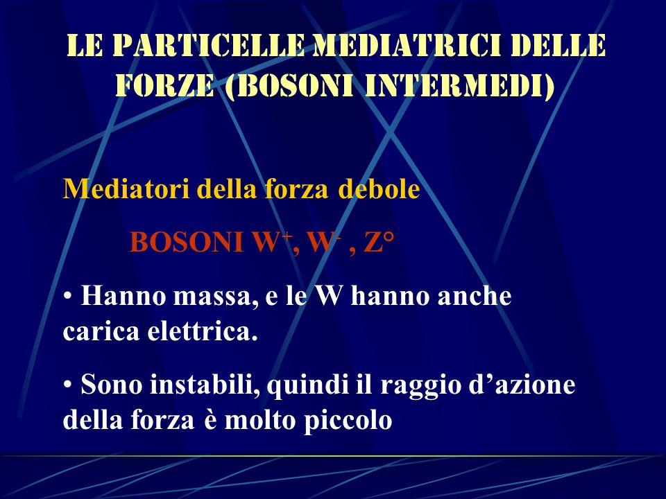 Le particelle mediatrici delle forze (bosoni intermedi) Mediatori della forza debole BOSONI W +, W -, Z° Hanno massa, e le W hanno anche carica elettr