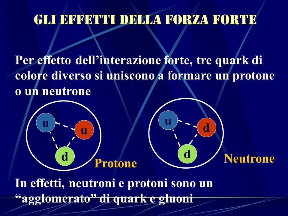 Gli effetti della forza forte Per effetto dellinterazione forte, tre quark di colore diverso si uniscono a formare un protone o un neutrone In effetti