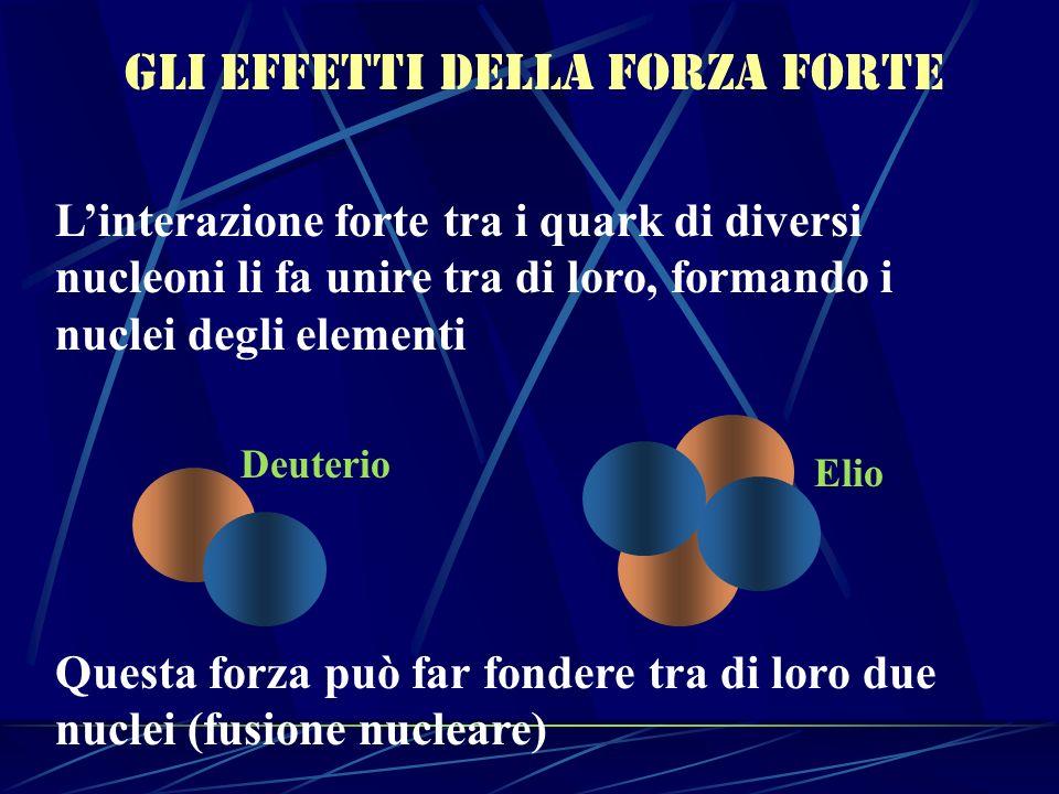 Gli effetti della forza forte Linterazione forte tra i quark di diversi nucleoni li fa unire tra di loro, formando i nuclei degli elementi Questa forz