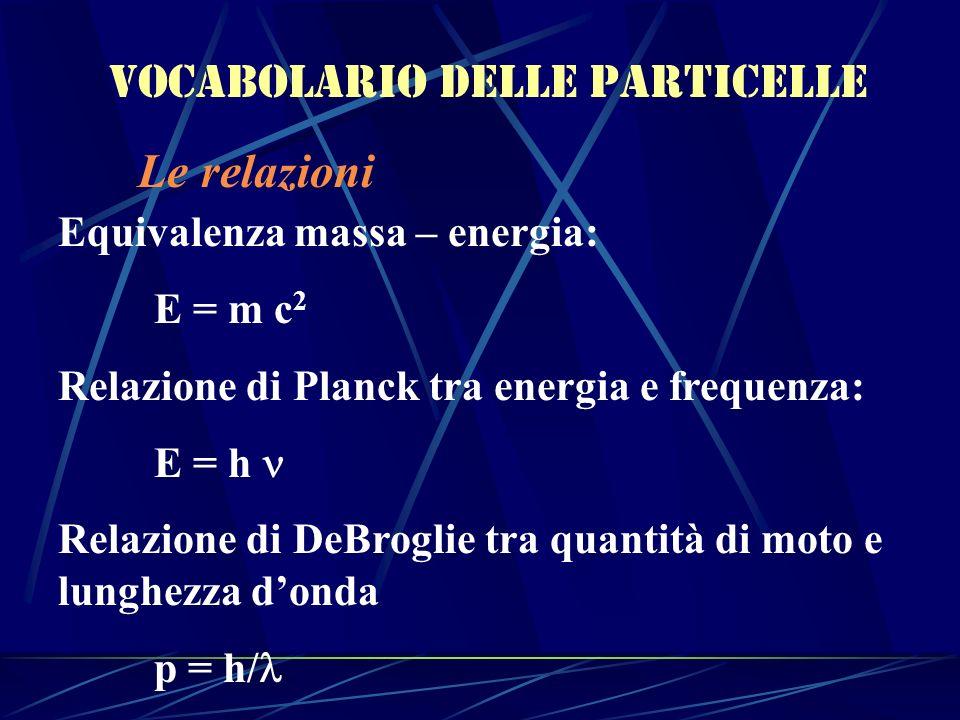 Vocabolario delle particelle Le relazioni Equivalenza massa – energia: E = m c 2 Relazione di Planck tra energia e frequenza: E = h Relazione di DeBro