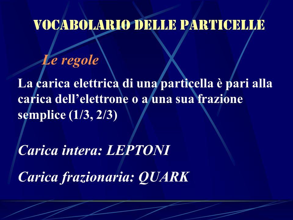 Vocabolario delle particelle Le regole La carica elettrica di una particella è pari alla carica dellelettrone o a una sua frazione semplice (1/3, 2/3)
