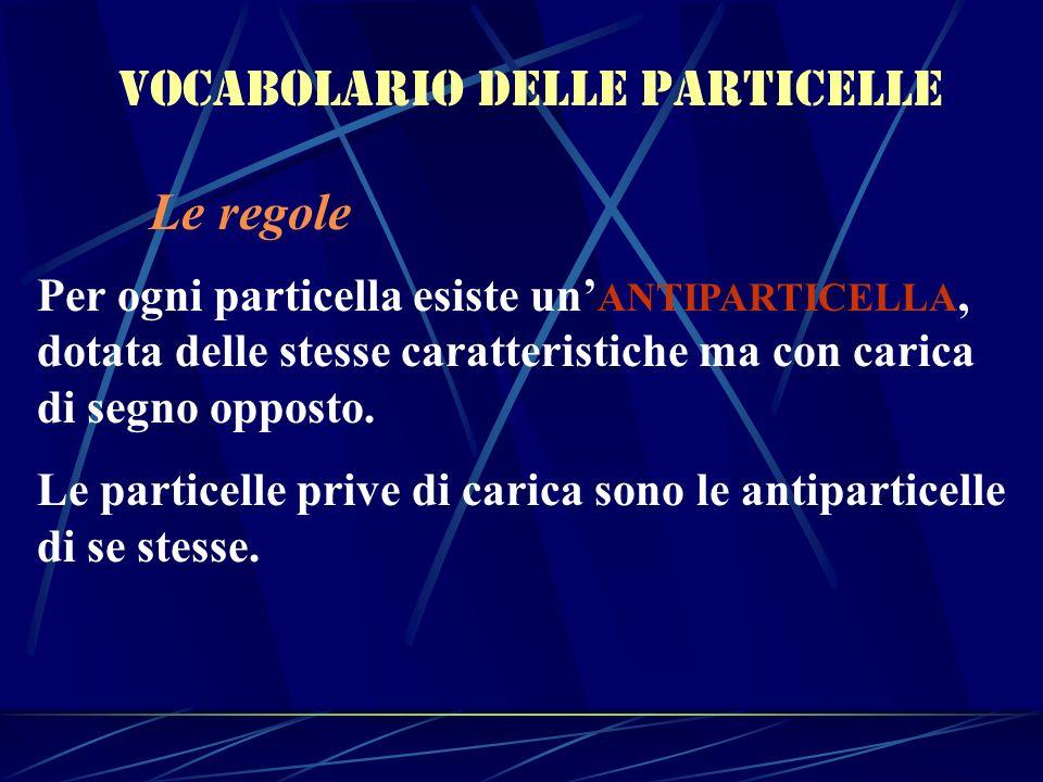 Vocabolario delle particelle Le regole Per ogni particella esiste un ANTIPARTICELLA, dotata delle stesse caratteristiche ma con carica di segno oppost