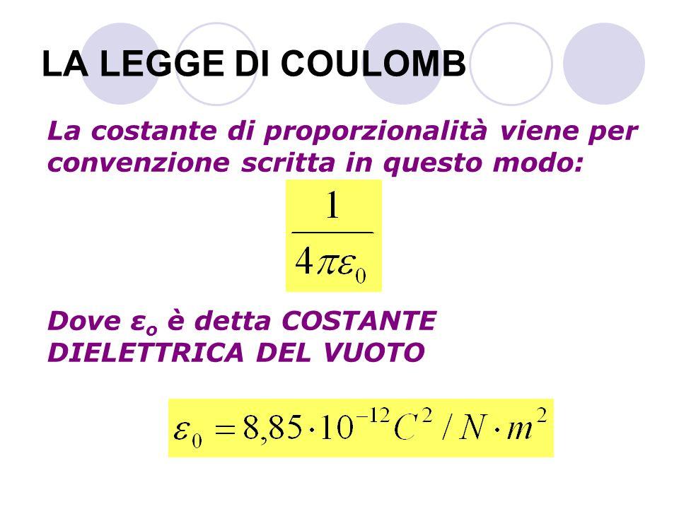 LA LEGGE DI COULOMB La costante di proporzionalità viene per convenzione scritta in questo modo: Dove ε o è detta COSTANTE DIELETTRICA DEL VUOTO