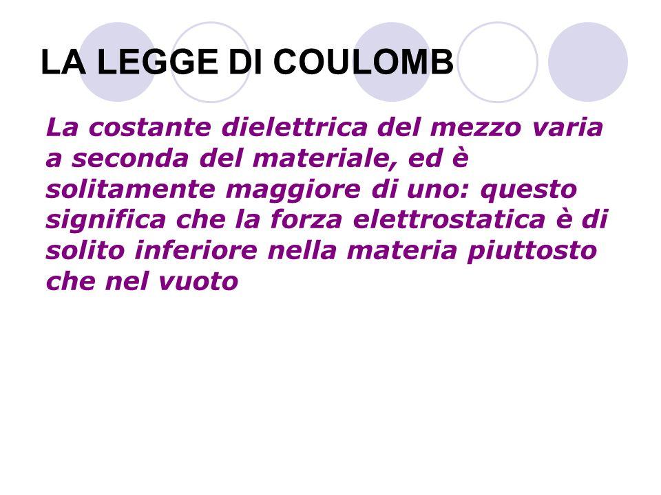 LA LEGGE DI COULOMB La costante dielettrica del mezzo varia a seconda del materiale, ed è solitamente maggiore di uno: questo significa che la forza e