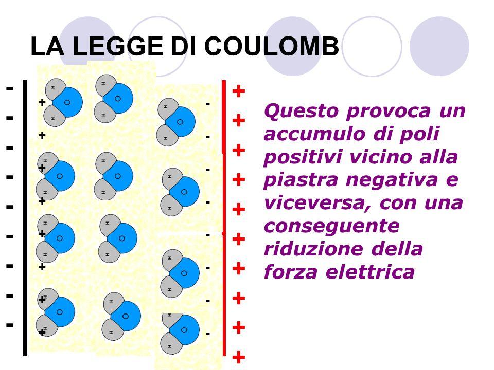 LA LEGGE DI COULOMB Questo provoca un accumulo di poli positivi vicino alla piastra negativa e viceversa, con una conseguente riduzione della forza el