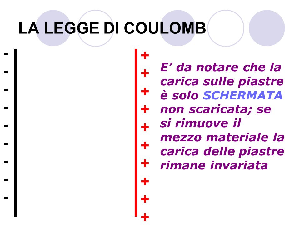 LA LEGGE DI COULOMB E da notare che la carica sulle piastre è solo SCHERMATA non scaricata; se si rimuove il mezzo materiale la carica delle piastre r
