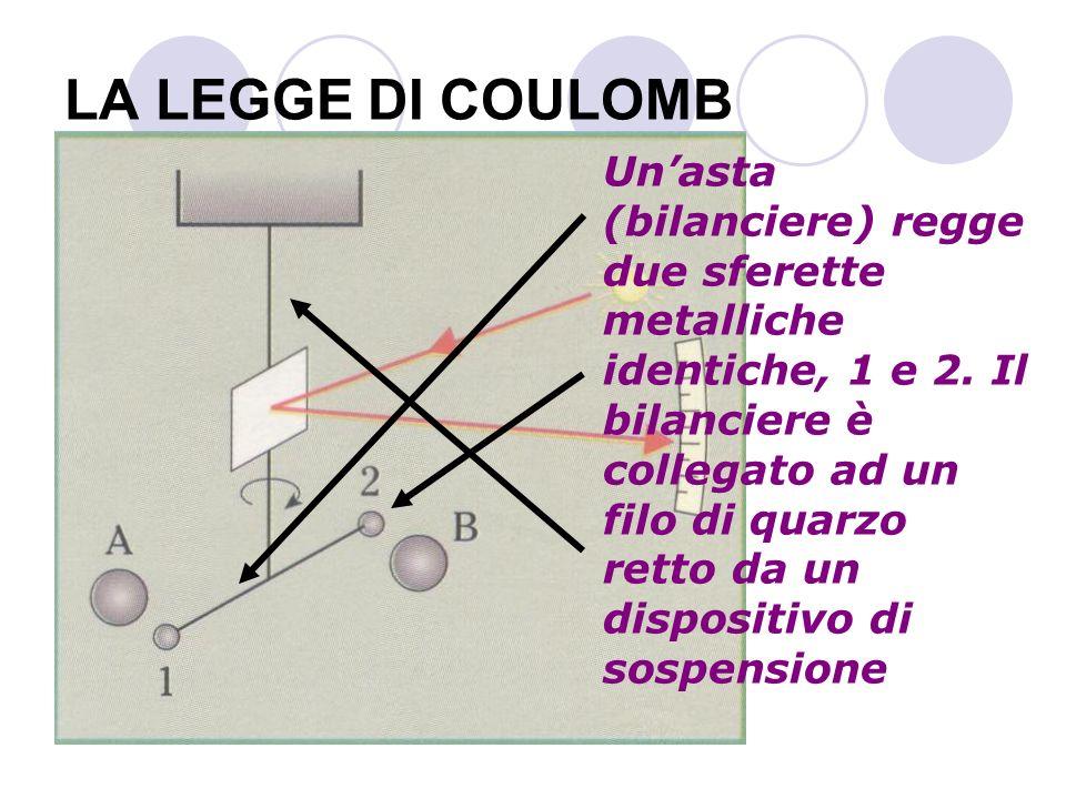 LA LEGGE DI COULOMB Unasta (bilanciere) regge due sferette metalliche identiche, 1 e 2. Il bilanciere è collegato ad un filo di quarzo retto da un dis