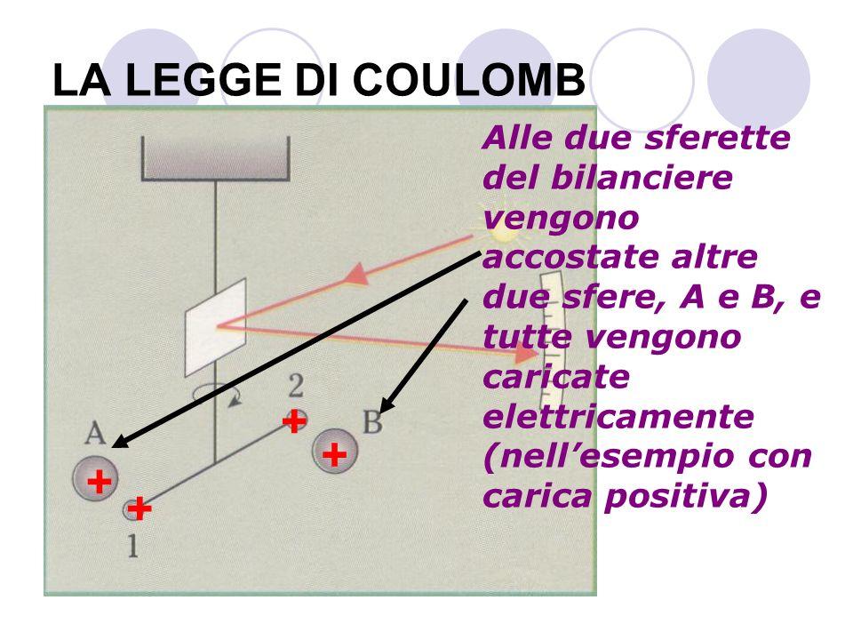 LA LEGGE DI COULOMB Alle due sferette del bilanciere vengono accostate altre due sfere, A e B, e tutte vengono caricate elettricamente (nellesempio co