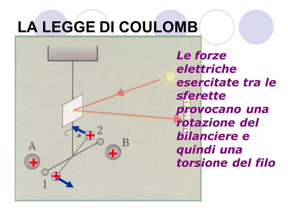 LA LEGGE DI COULOMB Le forze elettriche esercitate tra le sferette provocano una rotazione del bilanciere e quindi una torsione del filo + + + + +