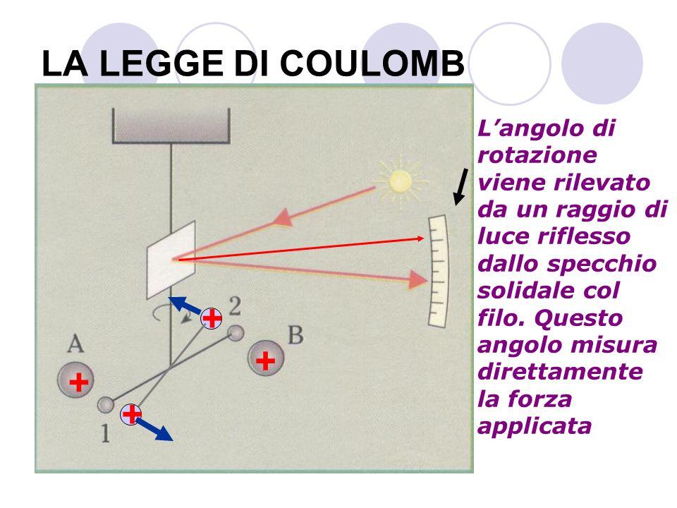 LA LEGGE DI COULOMB Langolo di rotazione viene rilevato da un raggio di luce riflesso dallo specchio solidale col filo. Questo angolo misura direttame