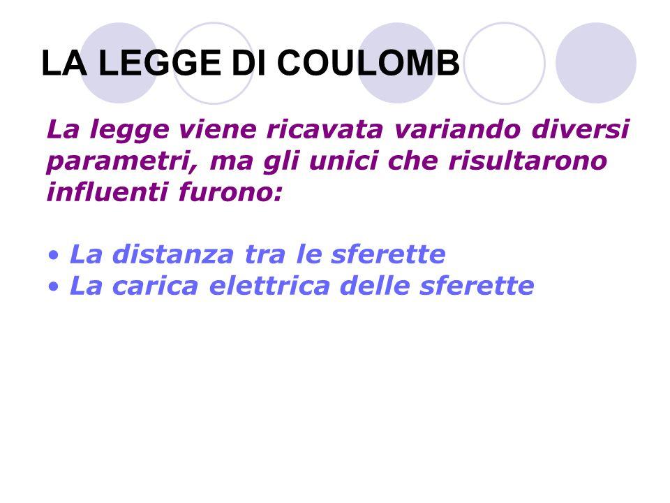 LA LEGGE DI COULOMB La polarizzazione di un dielettrico è apparentemente simile a quella che subisce un conduttore posto vicino a un corpo carico (induzione elettrostatica) CORPO INDUCENTE CORPO INDOTTO ++ + + + + + + _ _ _