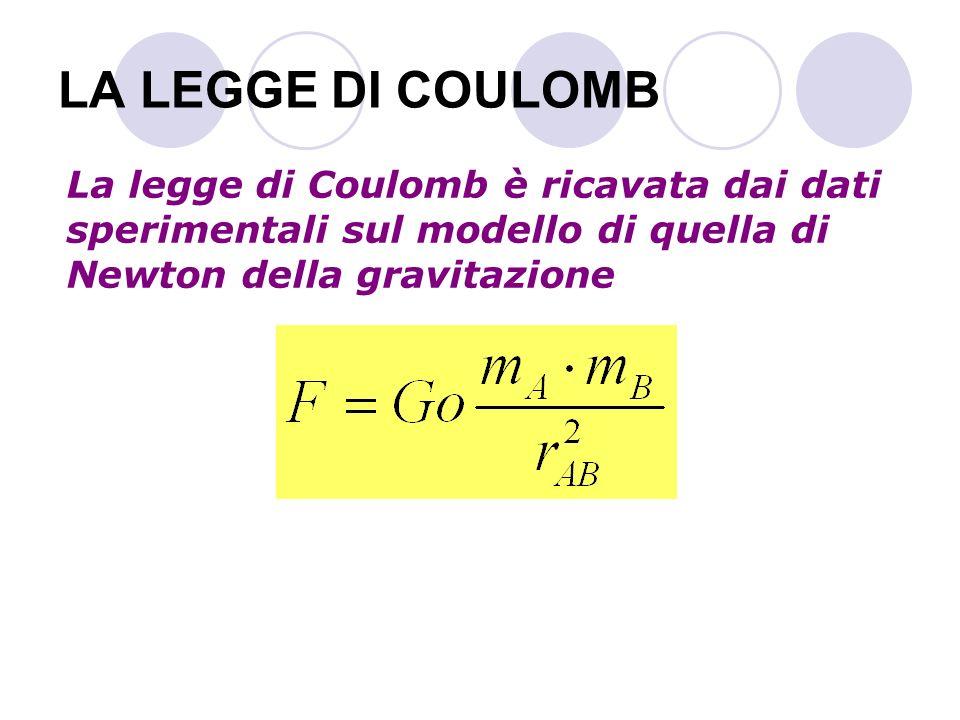 LA LEGGE DI COULOMB La legge di Coulomb è ricavata dai dati sperimentali sul modello di quella di Newton della gravitazione