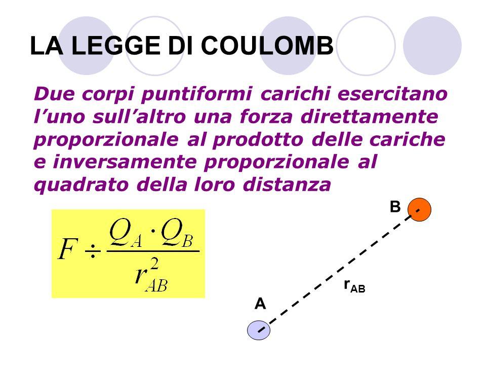 LA LEGGE DI COULOMB Due corpi puntiformi carichi esercitano luno sullaltro una forza direttamente proporzionale al prodotto delle cariche e inversamen