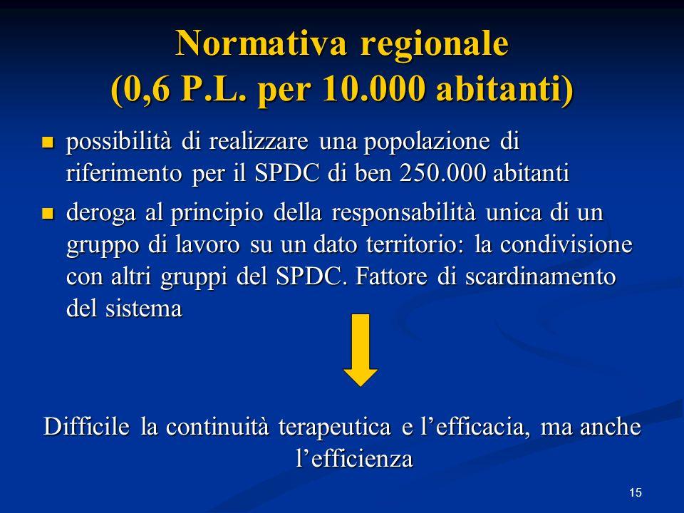 Risorse e risparmi negli SPDC Parametri nazionali – Parametri regionali Popolazione toscana al 31.12.2006 = 3.638.211 P.l.