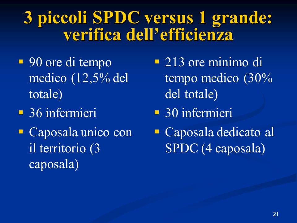22 Ottimazione dei parametri popolazione di riferimento tra 60.000 e 90.000 abitanti (max 100.000) popolazione di riferimento tra 60.000 e 90.000 abitanti (max 100.000) da 6 a 9 medici (lieve sotto organico?) da 6 a 9 medici (lieve sotto organico?) da 40 a 66 operatori da 40 a 66 operatori SPDC proprio (oltre a CSM e CD) SPDC proprio (oltre a CSM e CD) Strutture Residenziali: una per ogni gruppo operativo– tra 7 e 12 P.L.