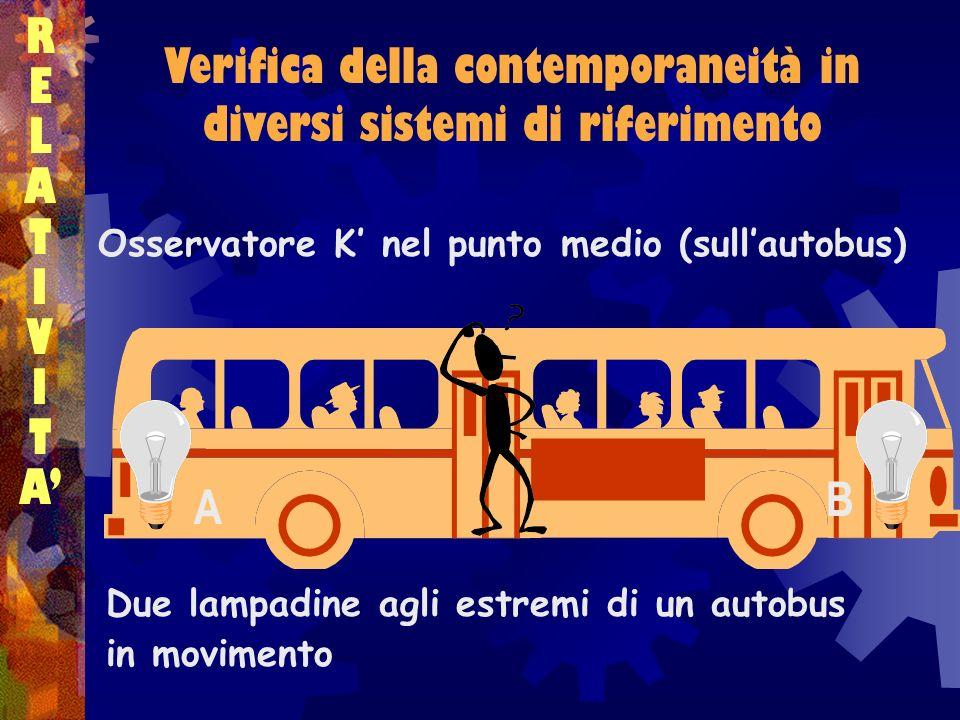 Verifica della contemporaneità in diversi sistemi di riferimento RELATIVITARELATIVITA Due lampadine agli estremi di un autobus in movimento Osservator