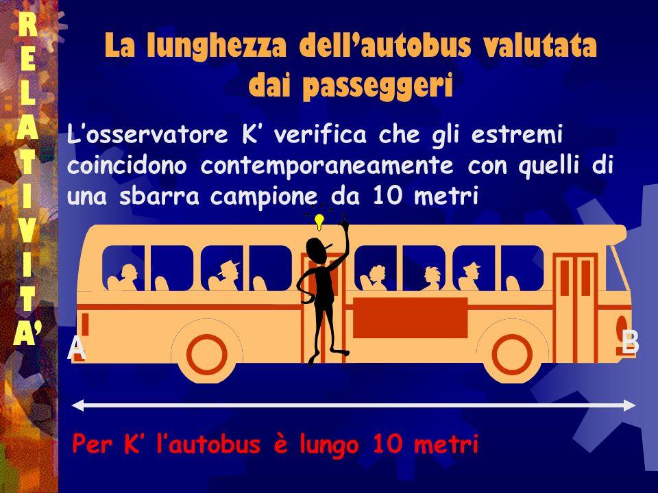 La lunghezza dellautobus valutata dai passeggeri RELATIVITARELATIVITA Per K lautobus è lungo 10 metri Losservatore K verifica che gli estremi coincido