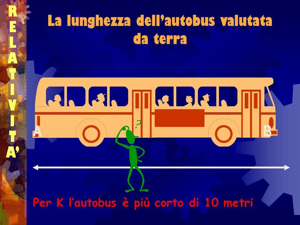 RELATIVITARELATIVITA La lunghezza dellautobus valutata da terra Per K lautobus è più corto di 10 metri BA
