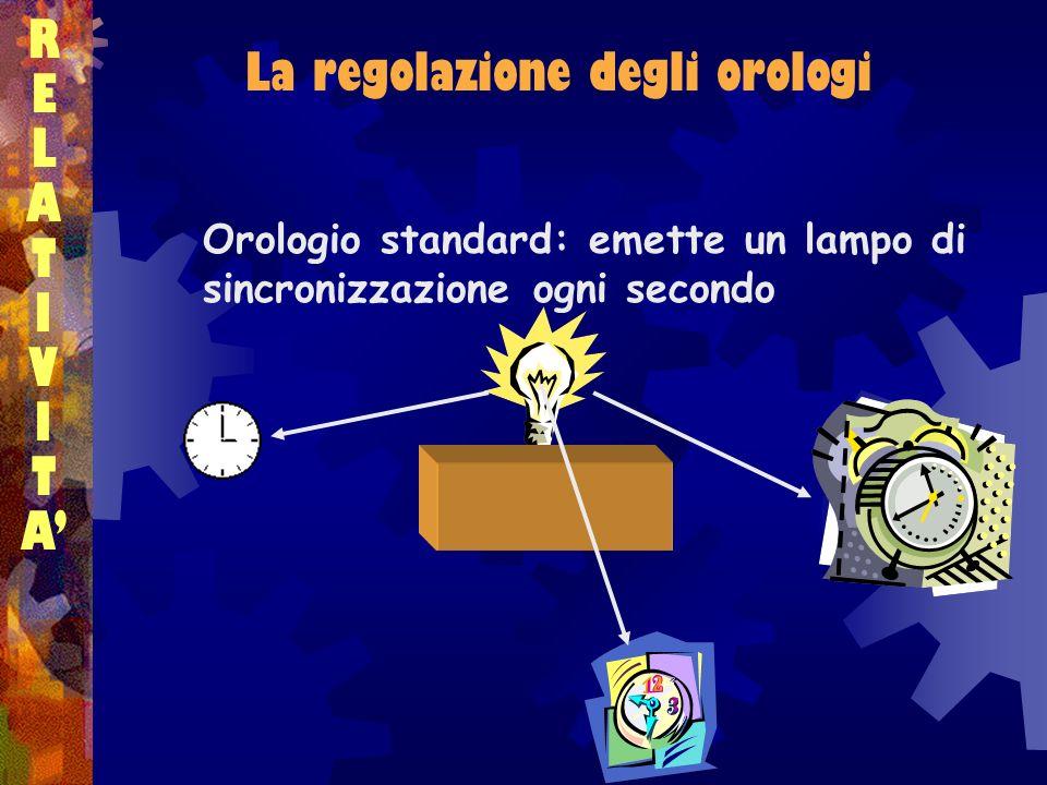 RELATIVITARELATIVITA La regolazione degli orologi Orologio standard: emette un lampo di sincronizzazione ogni secondo