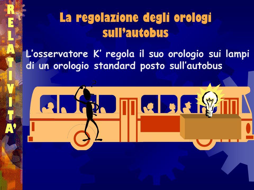 RELATIVITARELATIVITA La regolazione degli orologi sullautobus Losservatore K regola il suo orologio sui lampi di un orologio standard posto sullautobu