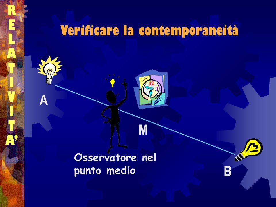 Verificare la contemporaneità RELATIVITARELATIVITA A B M Osservatore nel punto medio