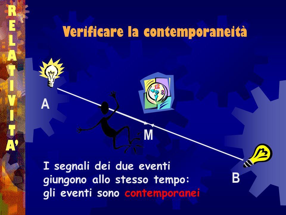 Verificare la contemporaneità RELATIVITARELATIVITA A B M I segnali dei due eventi giungono allo stesso tempo: gli eventi sono contemporanei