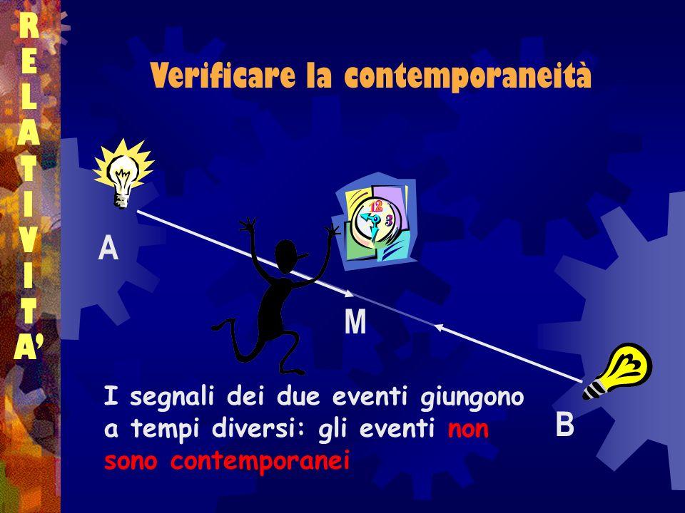Verificare la contemporaneità RELATIVITARELATIVITA A B M I segnali dei due eventi giungono a tempi diversi: gli eventi non sono contemporanei