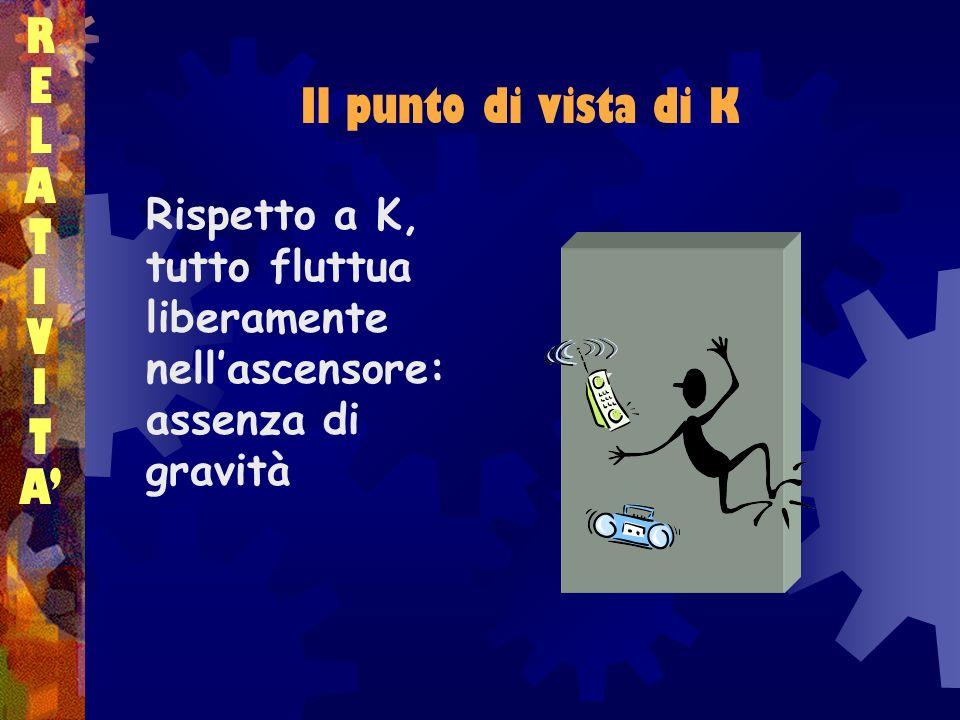 Una teoria geometrica RELATIVITARELATIVITA Gli effetti gravitazionali sono dovuti alla curvatura Il moto di un corpo in presenza di gravità è un moto libero in uno spazio curvo