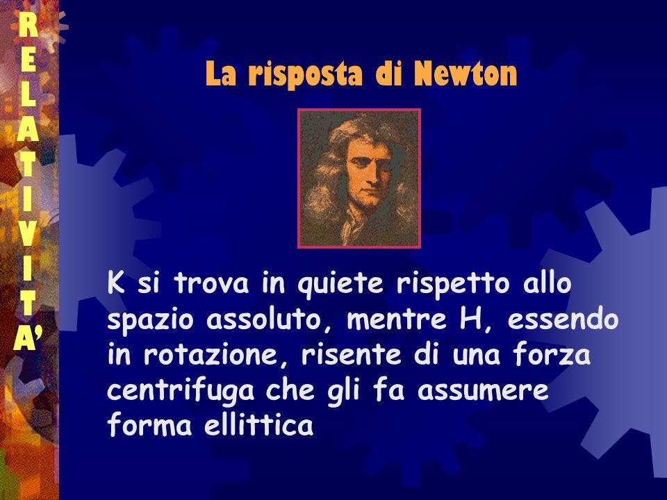 La risposta di Newton RELATIVITARELATIVITA K si trova in quiete rispetto allo spazio assoluto, mentre H, essendo in rotazione, risente di una forza ce
