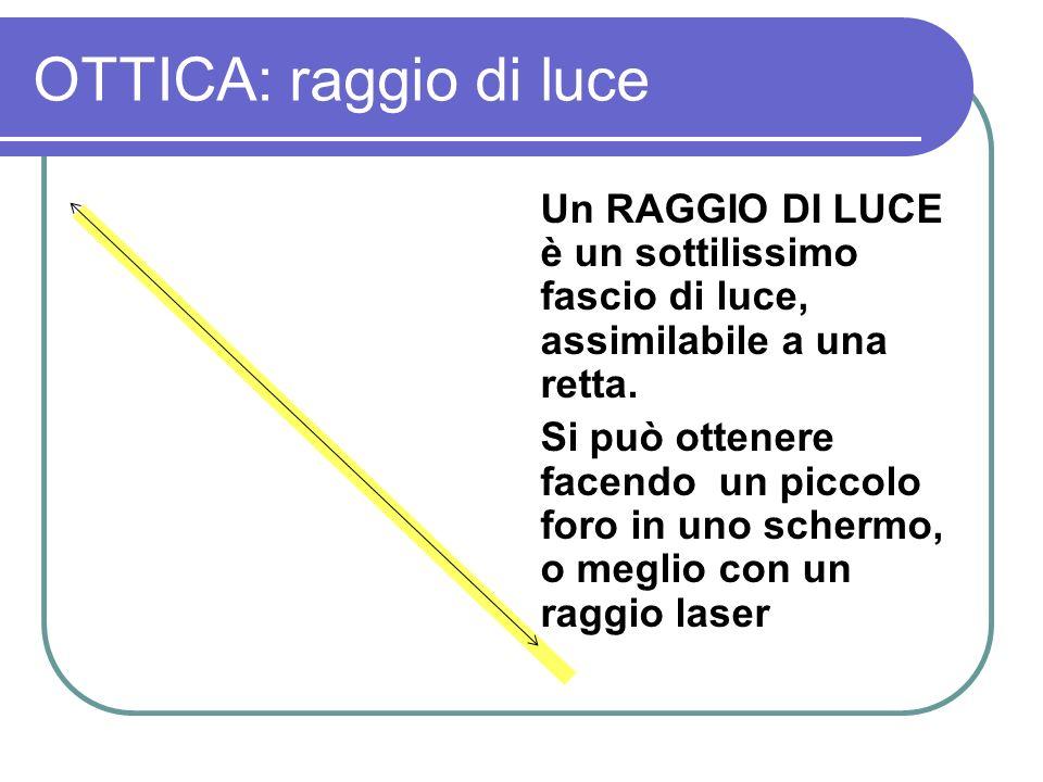 OTTICA: raggio di luce Un RAGGIO DI LUCE è un sottilissimo fascio di luce, assimilabile a una retta. Si può ottenere facendo un piccolo foro in uno sc