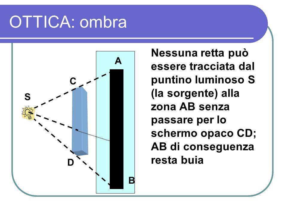OTTICA: ombra Nessuna retta può essere tracciata dal puntino luminoso S (la sorgente) alla zona AB senza passare per lo schermo opaco CD; AB di conseg