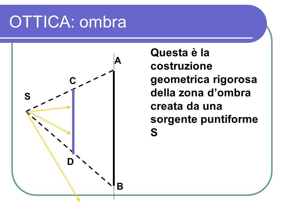 OTTICA: ombra Questa è la costruzione geometrica rigorosa della zona dombra creata da una sorgente puntiforme S S D C B A