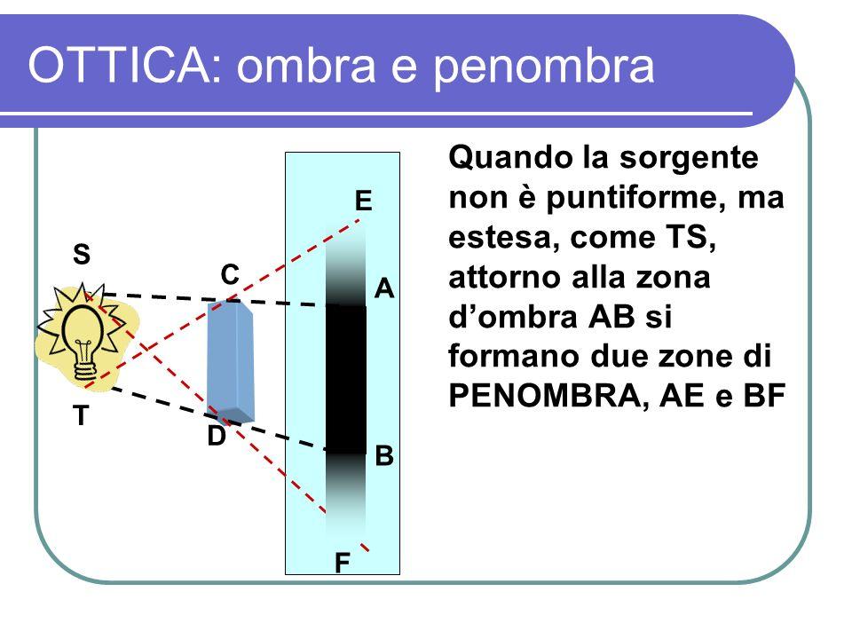 OTTICA: ombra e penombra Quando la sorgente non è puntiforme, ma estesa, come TS, attorno alla zona dombra AB si formano due zone di PENOMBRA, AE e BF