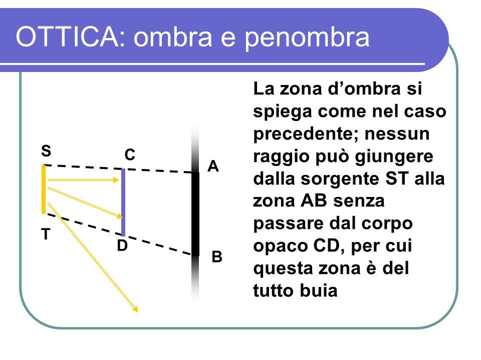 OTTICA: ombra e penombra La zona dombra si spiega come nel caso precedente; nessun raggio può giungere dalla sorgente ST alla zona AB senza passare da