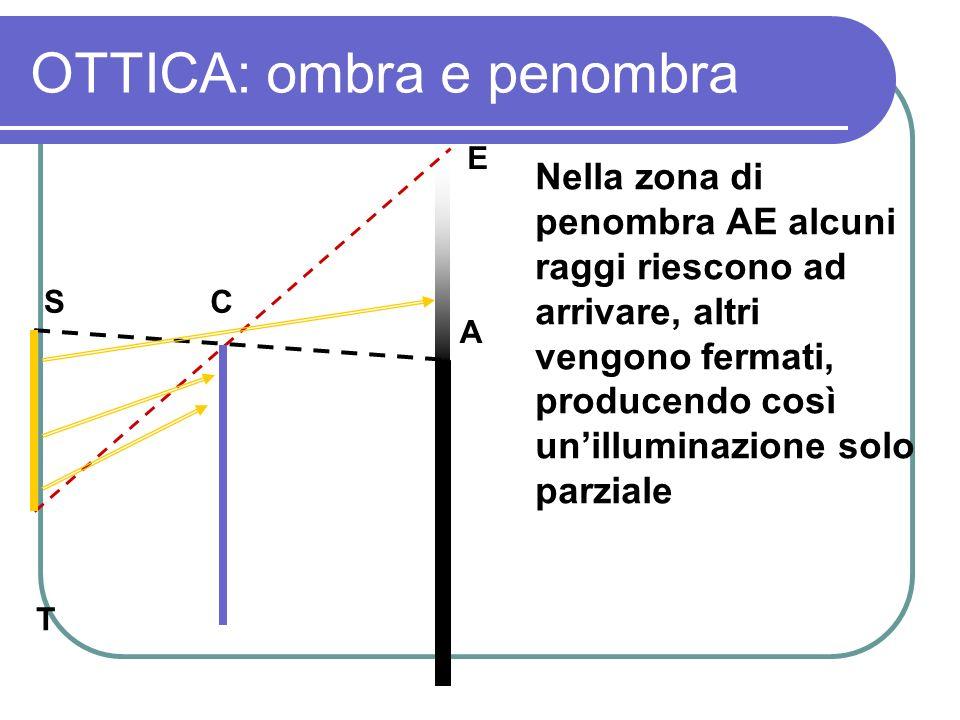 OTTICA: ombra e penombra Nella zona di penombra AE alcuni raggi riescono ad arrivare, altri vengono fermati, producendo così unilluminazione solo parz