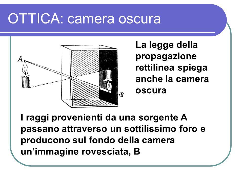 OTTICA: camera oscura La legge della propagazione rettilinea spiega anche la camera oscura I raggi provenienti da una sorgente A passano attraverso un