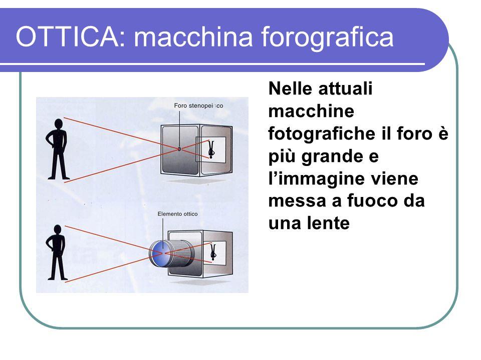 OTTICA: macchina forografica Nelle attuali macchine fotografiche il foro è più grande e limmagine viene messa a fuoco da una lente
